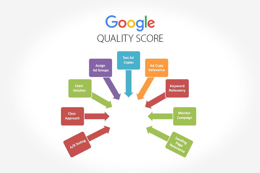 yna quality score