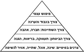 פירמידת הצרכים של מאסלו