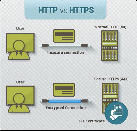 הצפנת מידע ב-HTTPS: לא מאפשרת מעבר מידע מהמשתמש אל צד ג